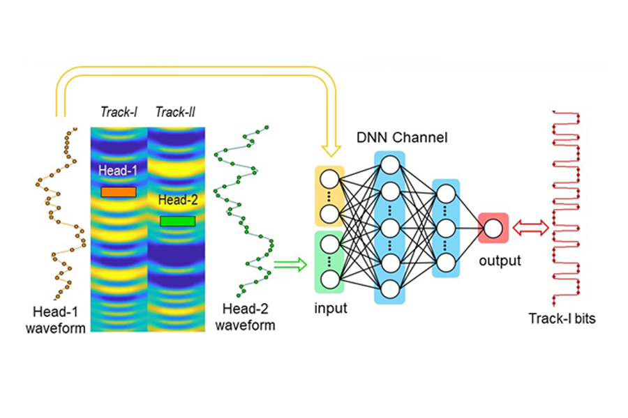 DNN-Based Machine Learning Channel for HDD Data Detection